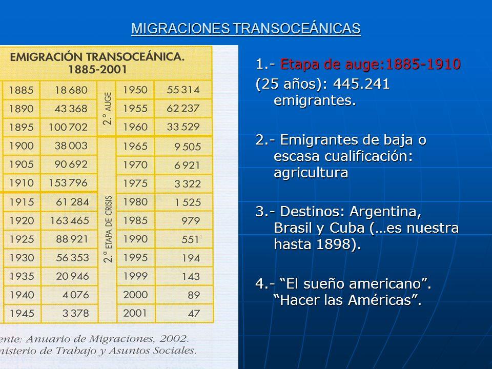 MIGRACIONES TRANSOCEÁNICAS 1.- Etapa de auge:1885-1910 (25 años): 445.241 emigrantes. 2.- Emigrantes de baja o escasa cualificación: agricultura 3.- D