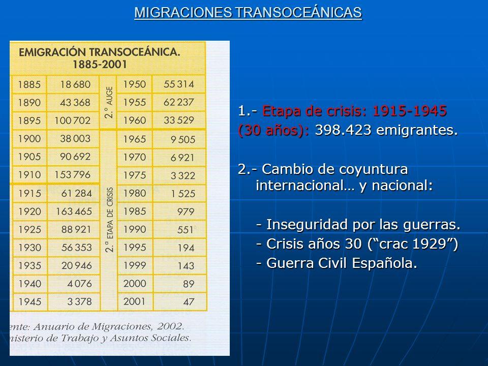 MIGRACIONES TRANSOCEÁNICAS 1.- Etapa de crisis: 1915-1945 (30 años): 398.423 emigrantes. 2.- Cambio de coyuntura internacional… y nacional: - Inseguri