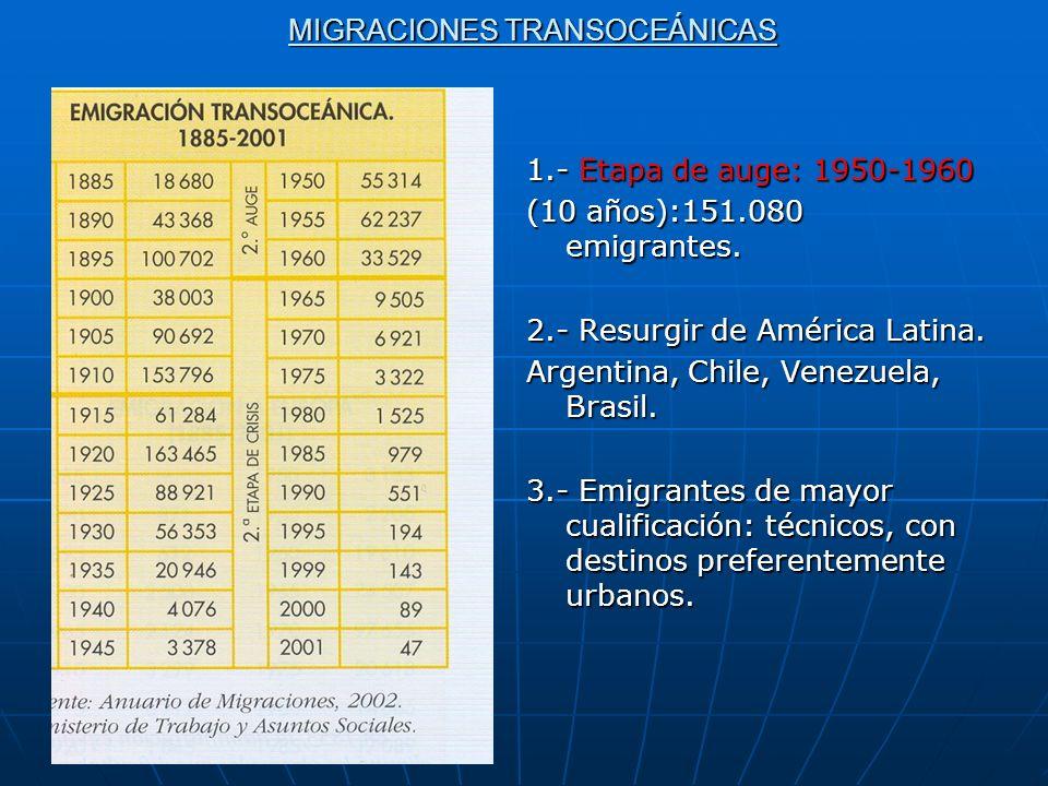 MIGRACIONES TRANSOCEÁNICAS 1.- Etapa de auge: 1950-1960 (10 años):151.080 emigrantes. 2.- Resurgir de América Latina. Argentina, Chile, Venezuela, Bra