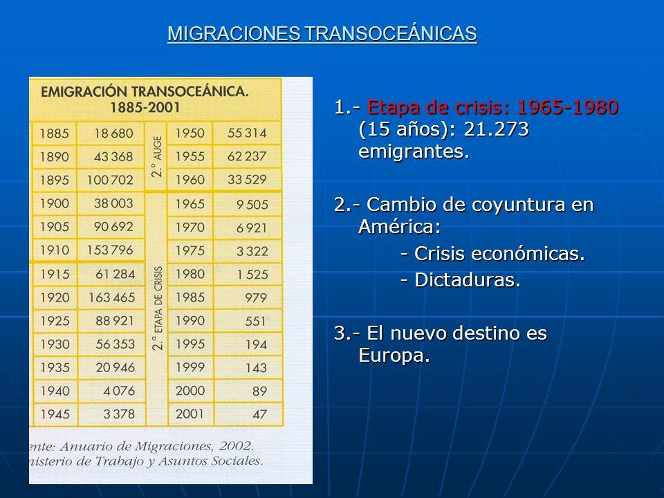MIGRACIONES TRANSOCEÁNICAS 1.- Etapa de crisis: 1965-1980 (15 años): 21.273 emigrantes. 2.- Cambio de coyuntura en América: - Crisis económicas. - Dic