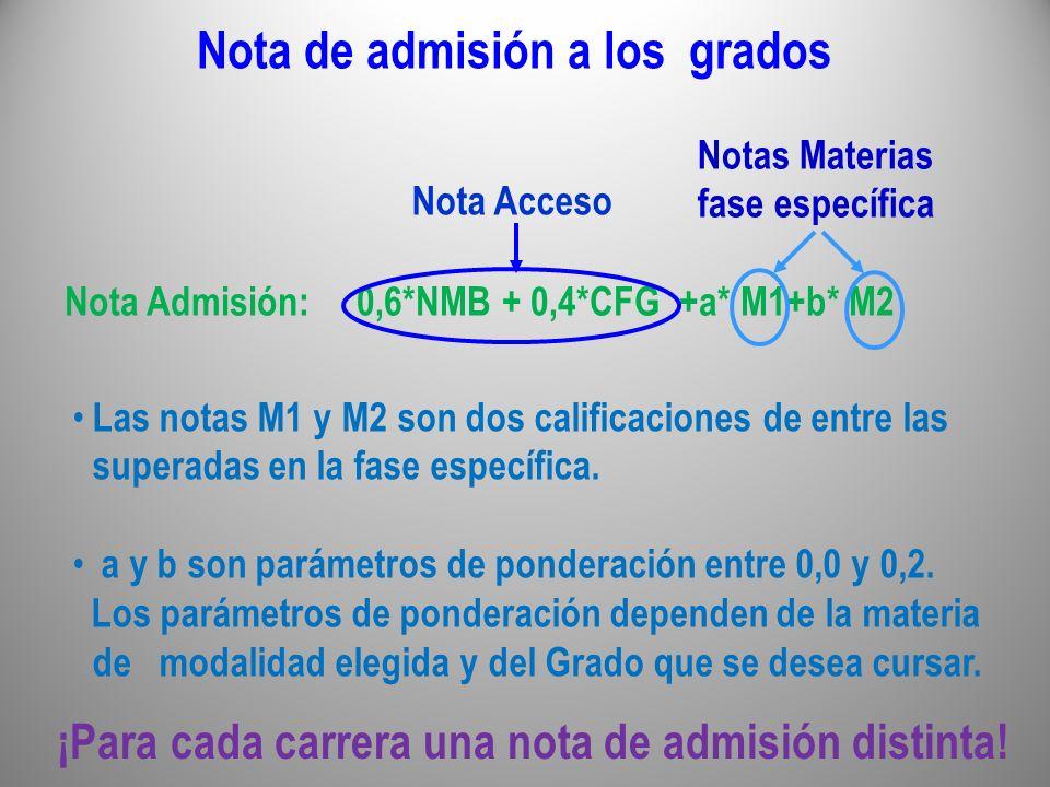 Nota de admisión a los grados Nota Admisión: 0,6*NMB + 0,4*CFG +a* M1+b* M2 Nota Acceso Notas Materias fase específica ¡Para cada carrera una nota de