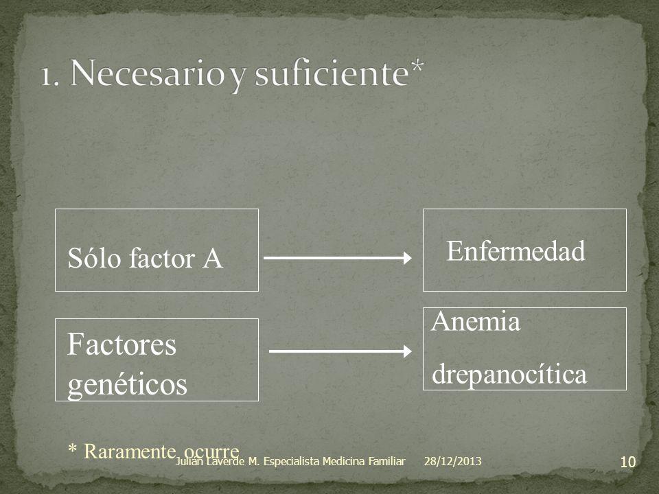 Sólo factor A Enfermedad * Raramente ocurre Factores genéticos Anemia drepanocítica 28/12/2013 10 Julián Laverde M. Especialista Medicina Familiar