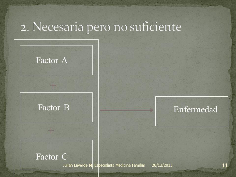 Factor A Enfermedad + + Factor B Factor C 28/12/2013 11 Julián Laverde M. Especialista Medicina Familiar
