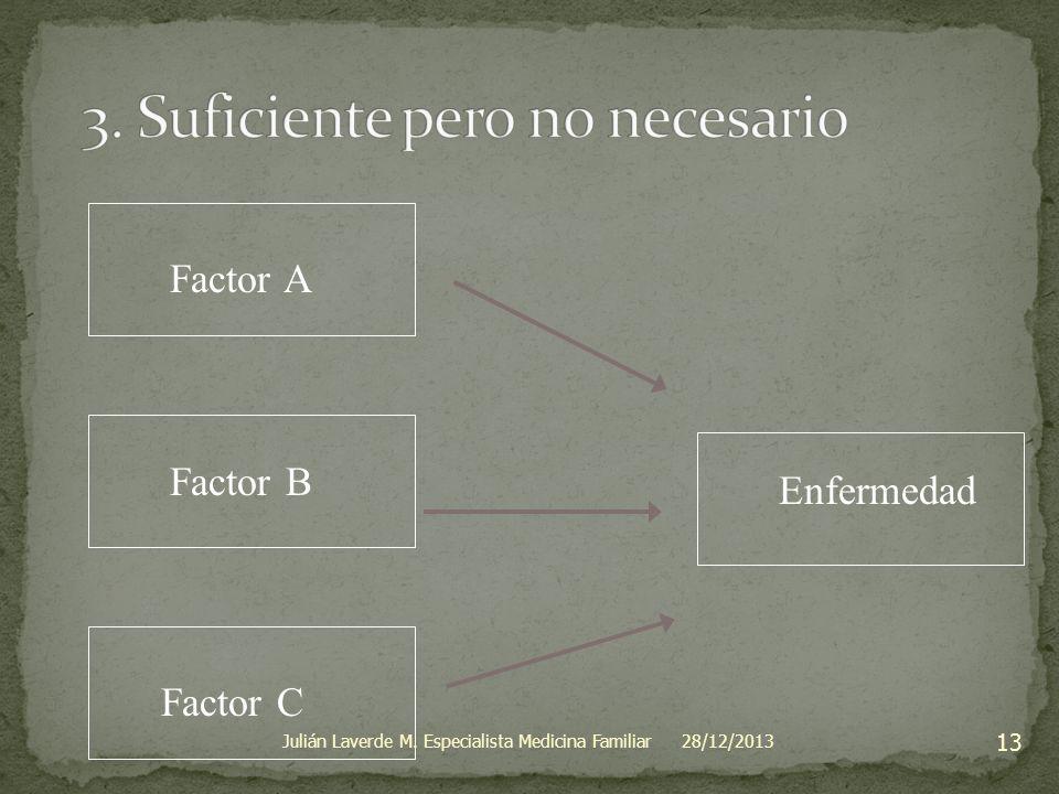 Enfermedad Factor B Factor C Factor A 28/12/2013 13 Julián Laverde M. Especialista Medicina Familiar