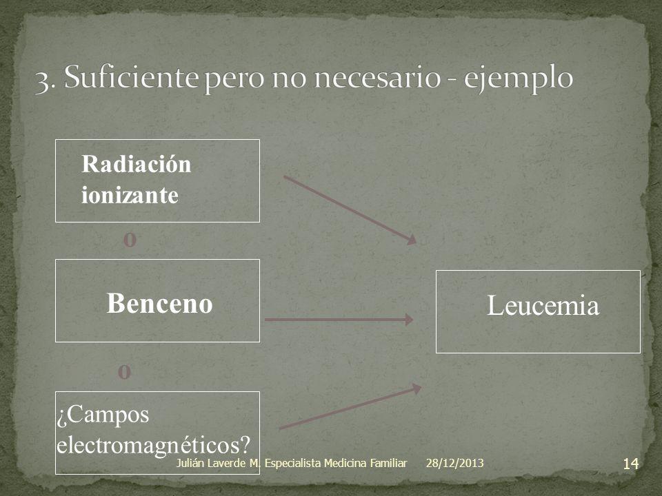 Leucemia o Benceno ¿Campos electromagnéticos? Radiación ionizante o 28/12/2013 14 Julián Laverde M. Especialista Medicina Familiar