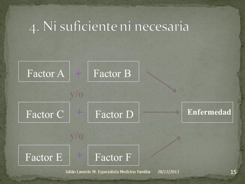 Factor A+ + + y/o Factor B Factor CFactor D Factor EFactor F Enfermedad 28/12/2013 15 Julián Laverde M. Especialista Medicina Familiar