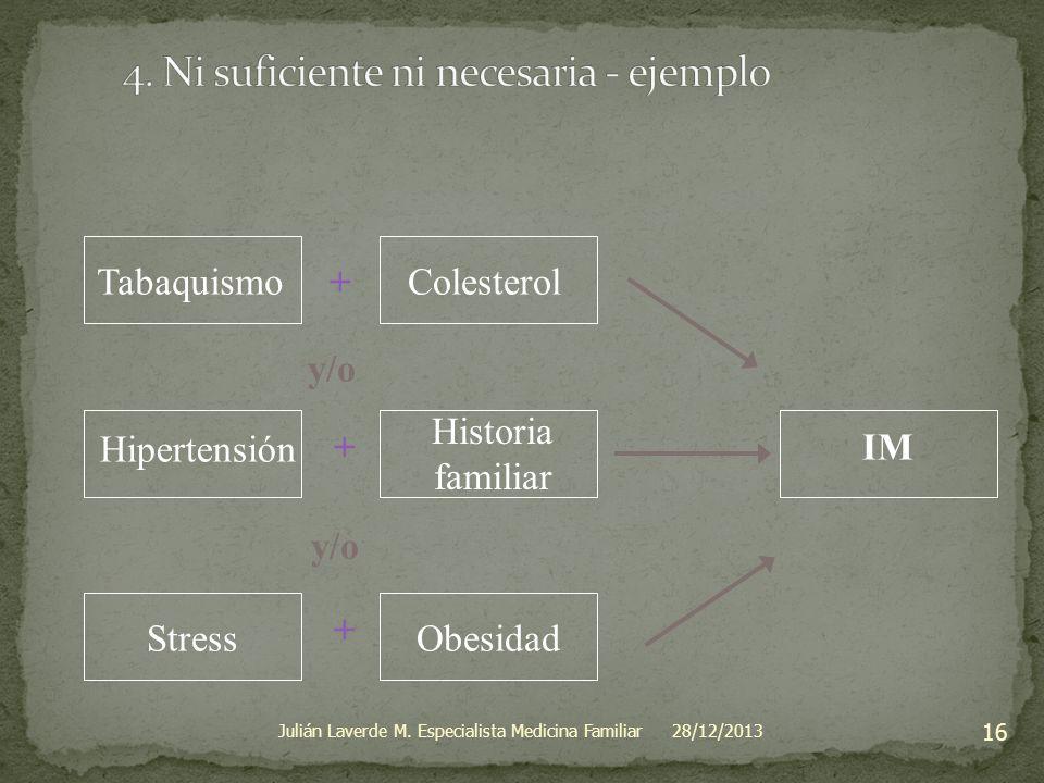 Tabaquismo+ + + y/o Colesterol Hipertensión Historia familiar StressObesidad IM 28/12/2013 16 Julián Laverde M. Especialista Medicina Familiar