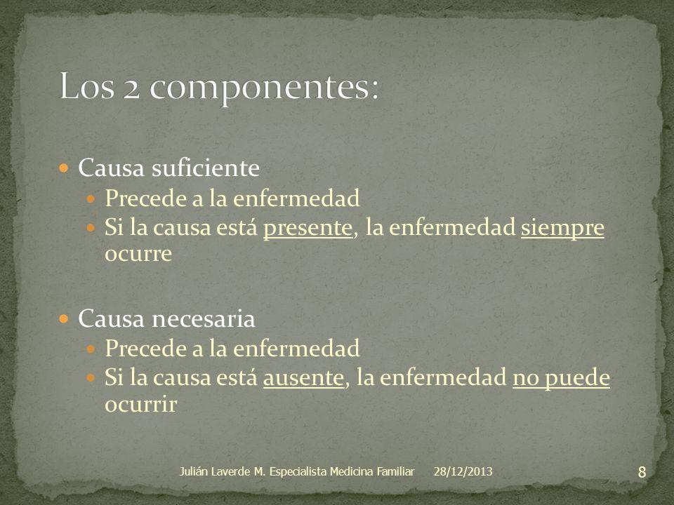 28/12/2013 9 Julián Laverde M. Especialista Medicina Familiar