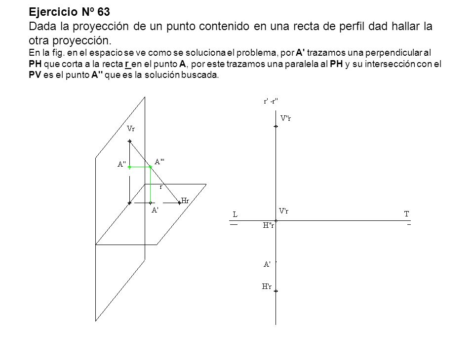 Ejercicio Nº 63 Dada la proyección de un punto contenido en una recta de perfil dad hallar la otra proyección. En la fig. en el espacio se ve como se