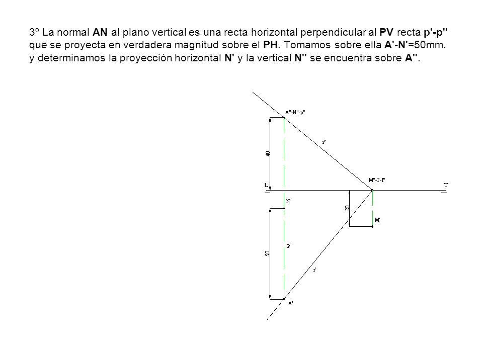 3º La normal AN al plano vertical es una recta horizontal perpendicular al PV recta p'-p'' que se proyecta en verdadera magnitud sobre el PH. Tomamos