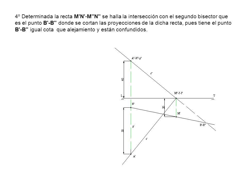 4º Determinada la recta M'N'-M''N'' se halla la intersección con el segundo bisector que es el punto B'-B'' donde se cortan las proyecciones de la dic