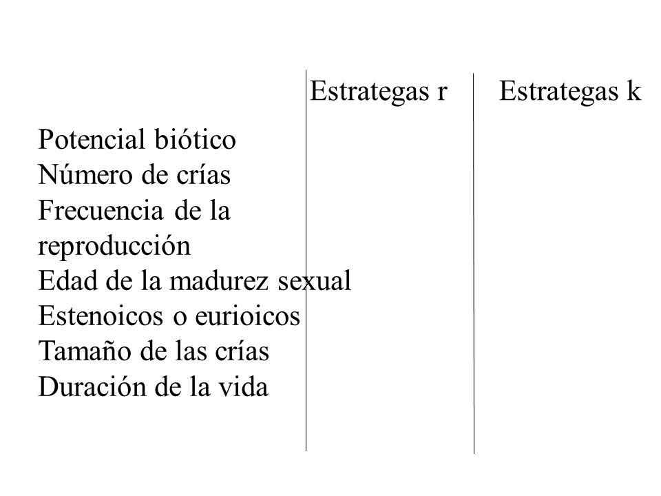 Estrategas r Estrategas k Potencial biótico Número de crías Frecuencia de la reproducción Edad de la madurez sexual Estenoicos o eurioicos Tamaño de l