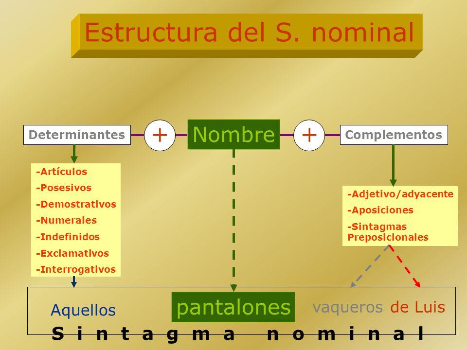 DEFINICIÓN DE SINTAGMA El sintagma es una agrupación de palabras relacionadas entre sí, ya que todas ellas desempeñan una función unitaria dentro de l