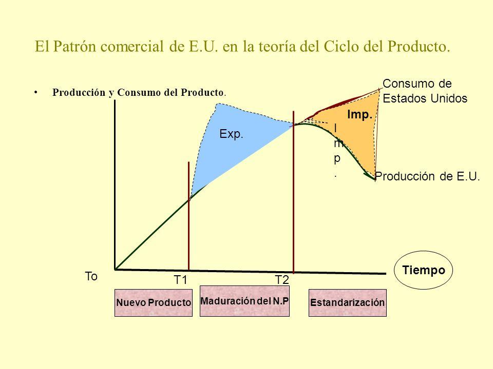 El Patrón comercial de E.U. en la teoría del Ciclo del Producto. Producción y Consumo del Producto. Tiempo Nuevo Producto Maduración del N.P Estandari