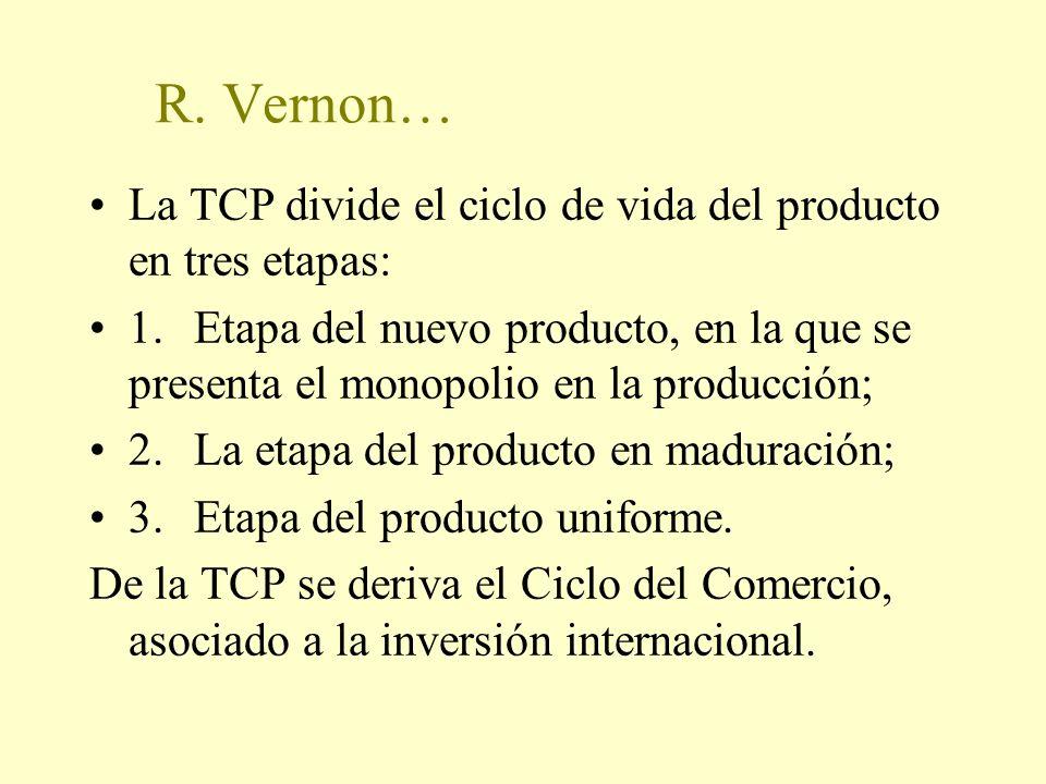 R. Vernon… La TCP divide el ciclo de vida del producto en tres etapas: 1.Etapa del nuevo producto, en la que se presenta el monopolio en la producción