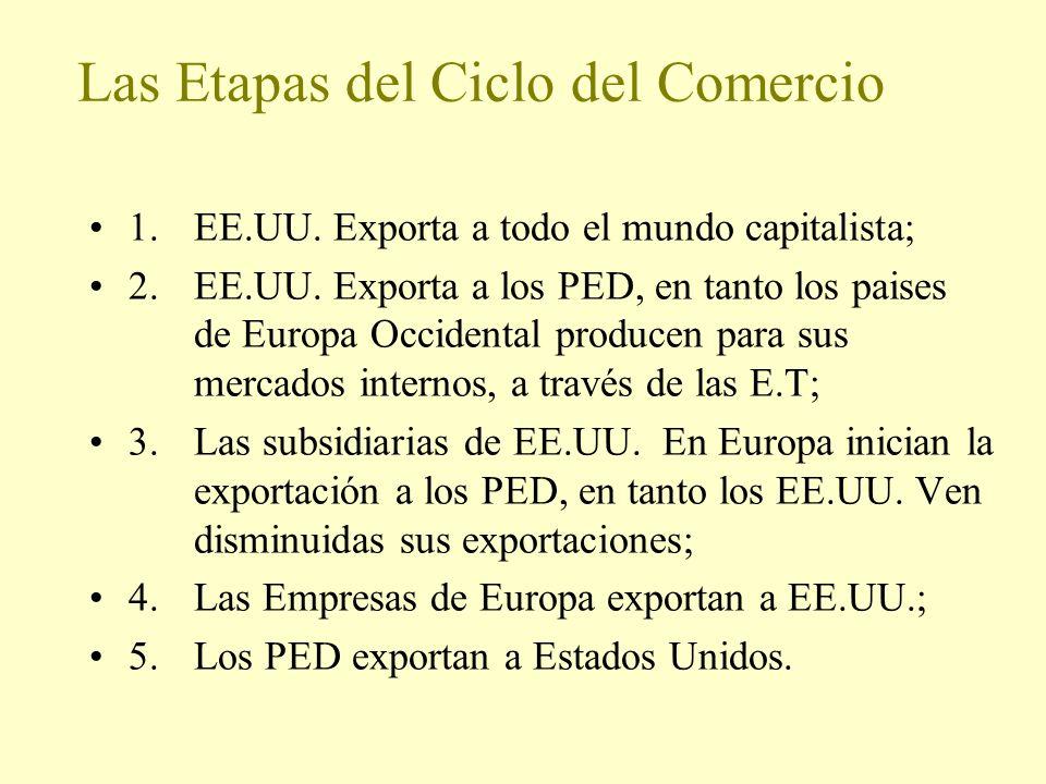 Las Etapas del Ciclo del Comercio 1.EE.UU. Exporta a todo el mundo capitalista; 2.EE.UU. Exporta a los PED, en tanto los paises de Europa Occidental p