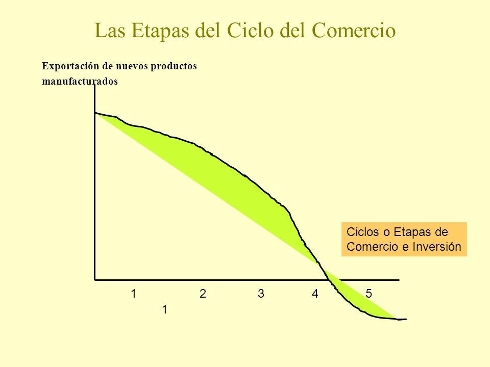Las Etapas del Ciclo del Comercio Exportación de nuevos productos manufacturados 123 1 45 Ciclos o Etapas de Comercio e Inversión