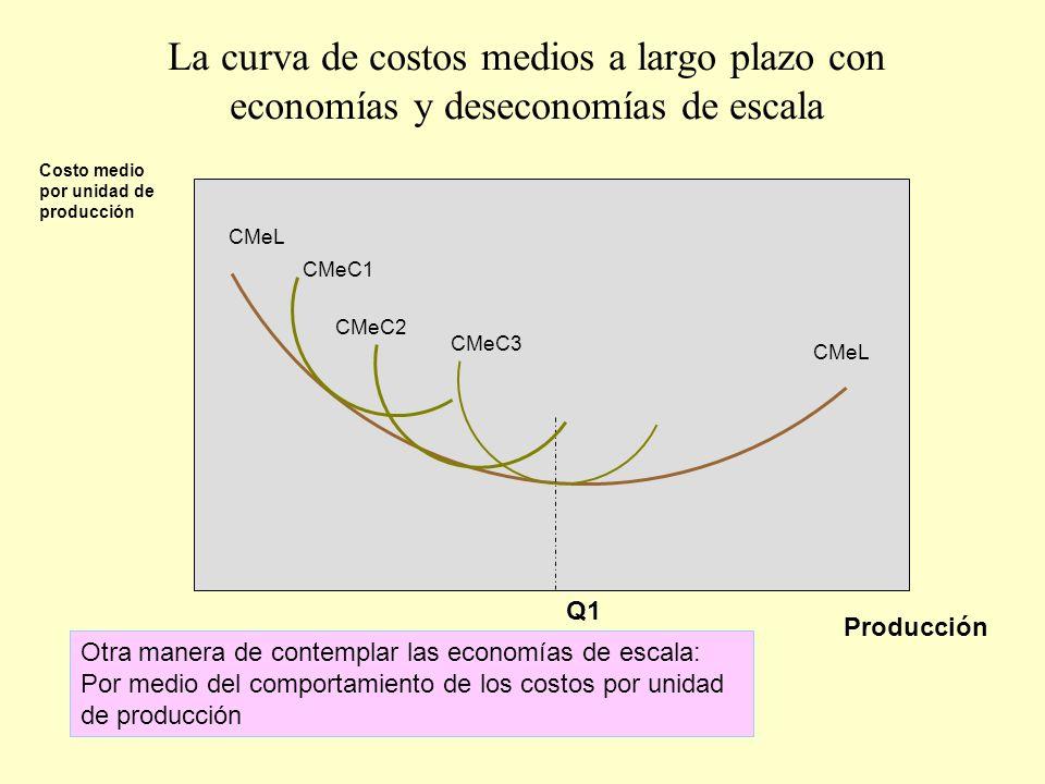 La curva de costos medios a largo plazo con economías y deseconomías de escala Producción Costo medio por unidad de producción Otra manera de contempl
