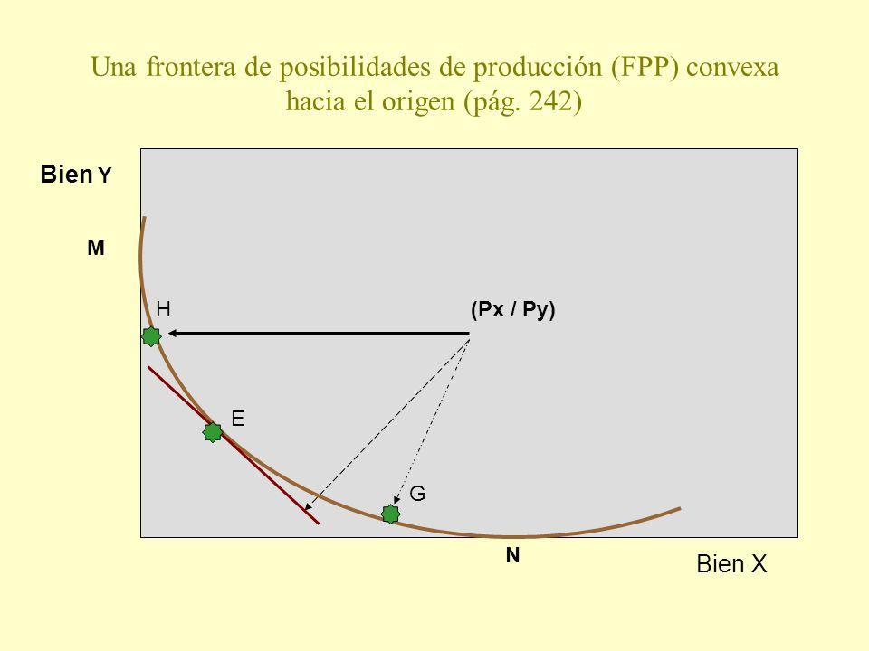 Una frontera de posibilidades de producción (FPP) convexa hacia el origen (pág. 242) E M Bien Y G H(Px / Py) N Bien X