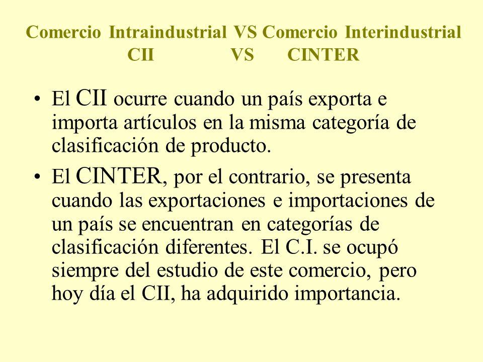 Comercio Intraindustrial VS Comercio Interindustrial CII VS CINTER El CII ocurre cuando un país exporta e importa artículos en la misma categoría de c