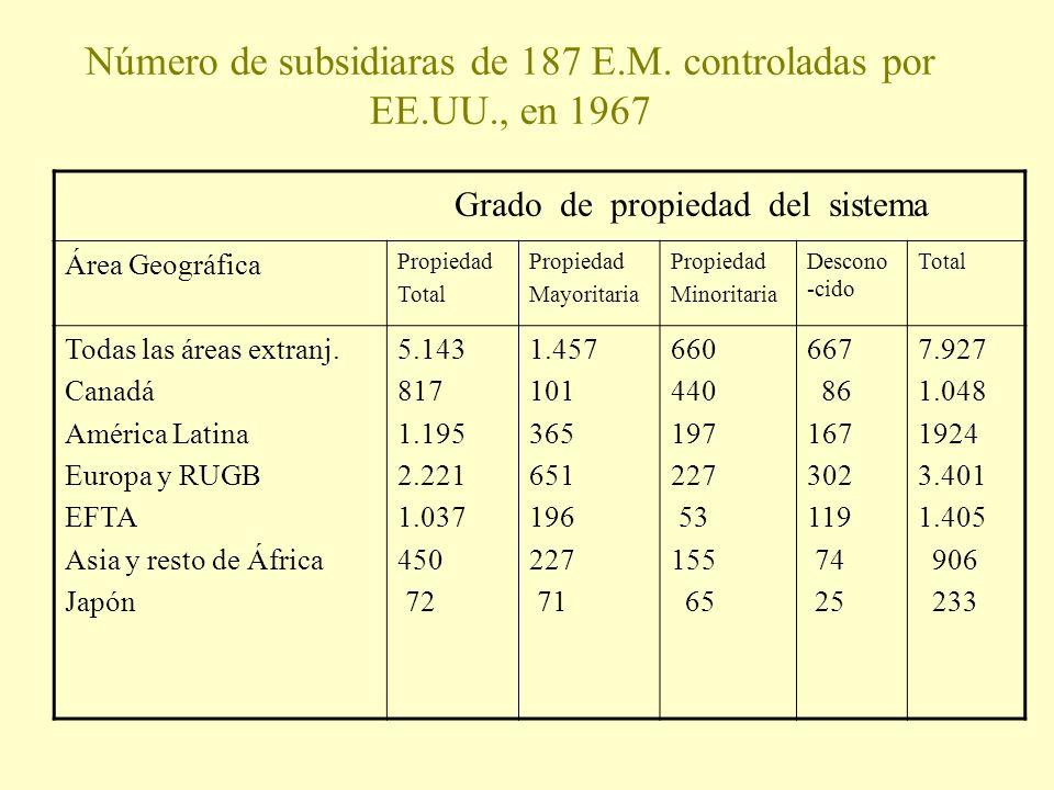 Número de subsidiaras de 187 E.M. controladas por EE.UU., en 1967 Grado de propiedad del sistema Área Geográfica Propiedad Total Propiedad Mayoritaria