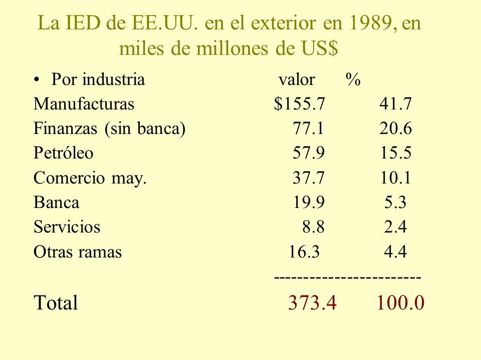 La IED de EE.UU. en el exterior en 1989, en miles de millones de US$ Por industria valor % Manufacturas$155.7 41.7 Finanzas (sin banca) 77.1 20.6 Petr