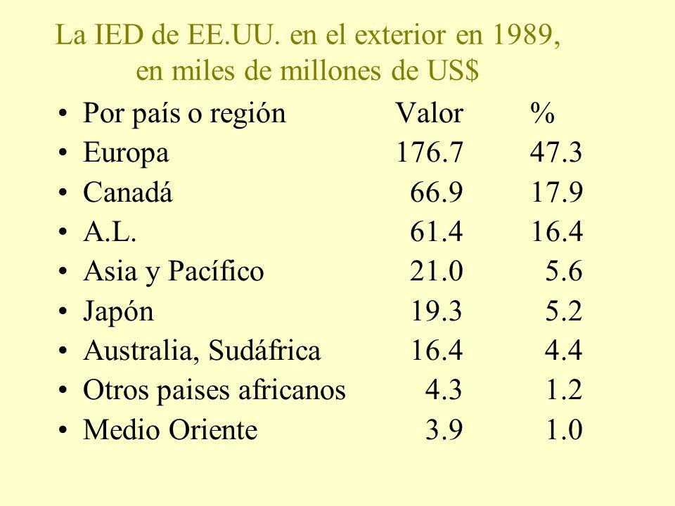 La IED de EE.UU. en el exterior en 1989, en miles de millones de US$ Por país o regiónValor% Europa176.747.3 Canadá 66.917.9 A.L. 61.416.4 Asia y Pací