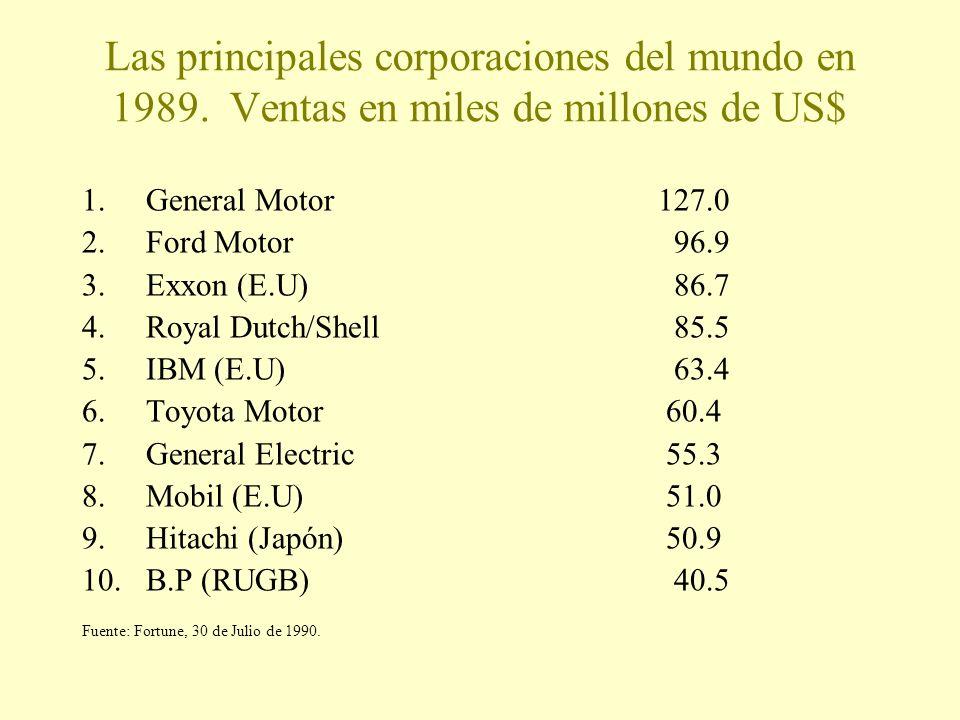 Las principales corporaciones del mundo en 1989. Ventas en miles de millones de US$ 1.General Motor127.0 2.Ford Motor 96.9 3.Exxon (E.U) 86.7 4.Royal