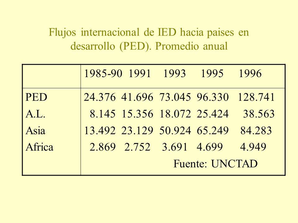 Flujos internacional de IED hacia paises en desarrollo (PED). Promedio anual 1985-90 1991 1993 1995 1996 PED A.L. Asia Africa 24.376 41.696 73.045 96.