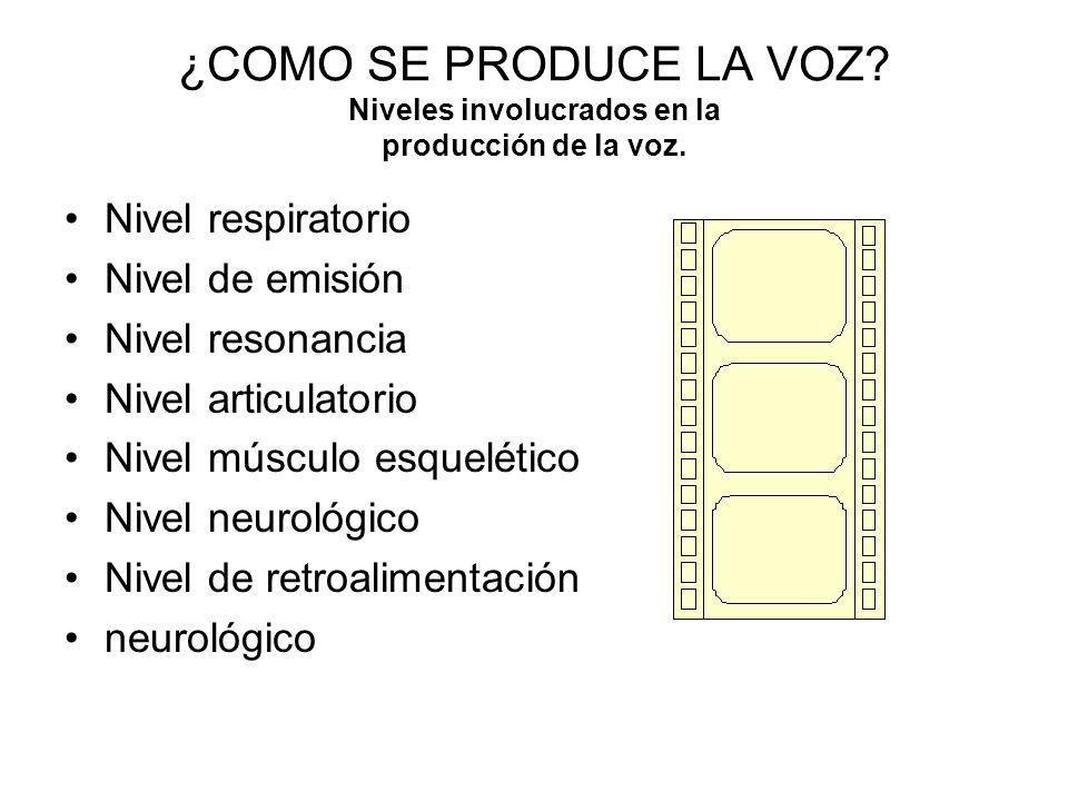 ¿COMO SE PRODUCE LA VOZ? Niveles involucrados en la producción de la voz. Nivel respiratorio Nivel de emisión Nivel resonancia Nivel articulatorio Niv