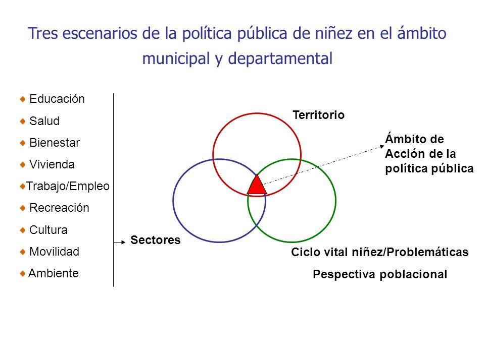 La importancia de la dimensión poblacional y territorial DEPARTAMENTO ADMINISTRATIVO DE BIENESTAR SOCIAL..La población es el centro de las preocupaciones del desarrollo y constituye el sujeto y el objeto de las acciones del desarrollo.