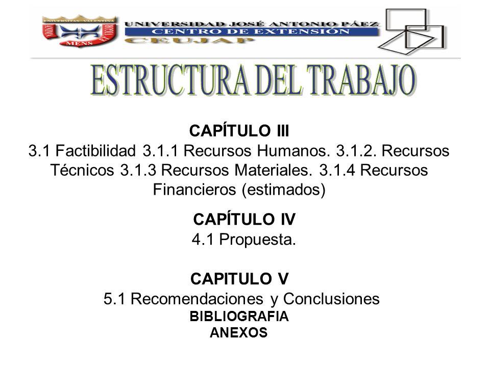 CAPITULO V 5.1 Recomendaciones y Conclusiones BIBLIOGRAFIA ANEXOS CAPÍTULO IV 4.1 Propuesta. CAPÍTULO III 3.1 Factibilidad 3.1.1 Recursos Humanos. 3.1