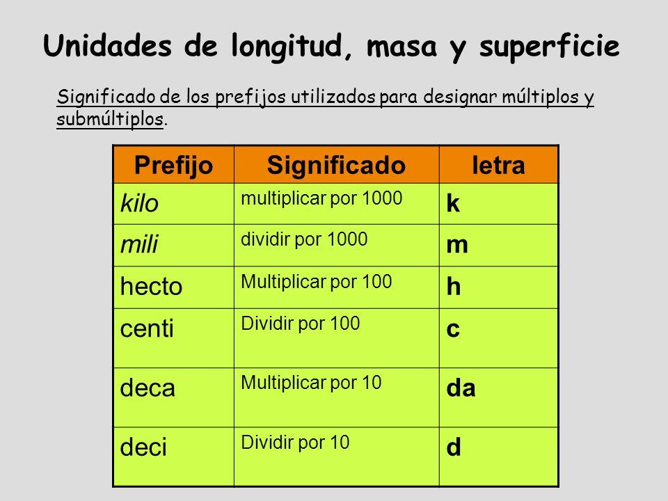 Unidades de longitud LONGITUD UnidadSímboloEquivalencia Kilómetrokm1 km = 1000 m Hectómetrohm1 hm = 100 m Decámetrodam1 dam = 10 m Metrom Decímetrodm1 dm = 0,1 m Centímetrocm1 cm = 0,01 m Milímetromm1 mm = 0,001 m
