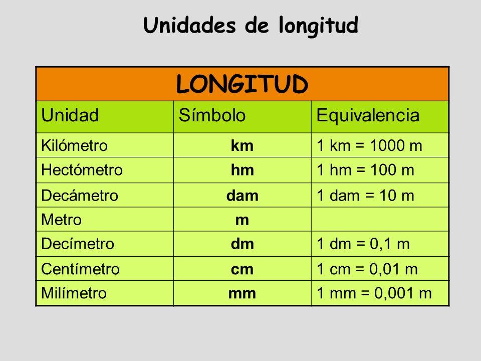 Unidades de longitud LONGITUD UnidadSímboloEquivalencia Kilómetrokm1 km = 1000 m Hectómetrohm1 hm = 100 m Decámetrodam1 dam = 10 m Metrom Decímetrodm1