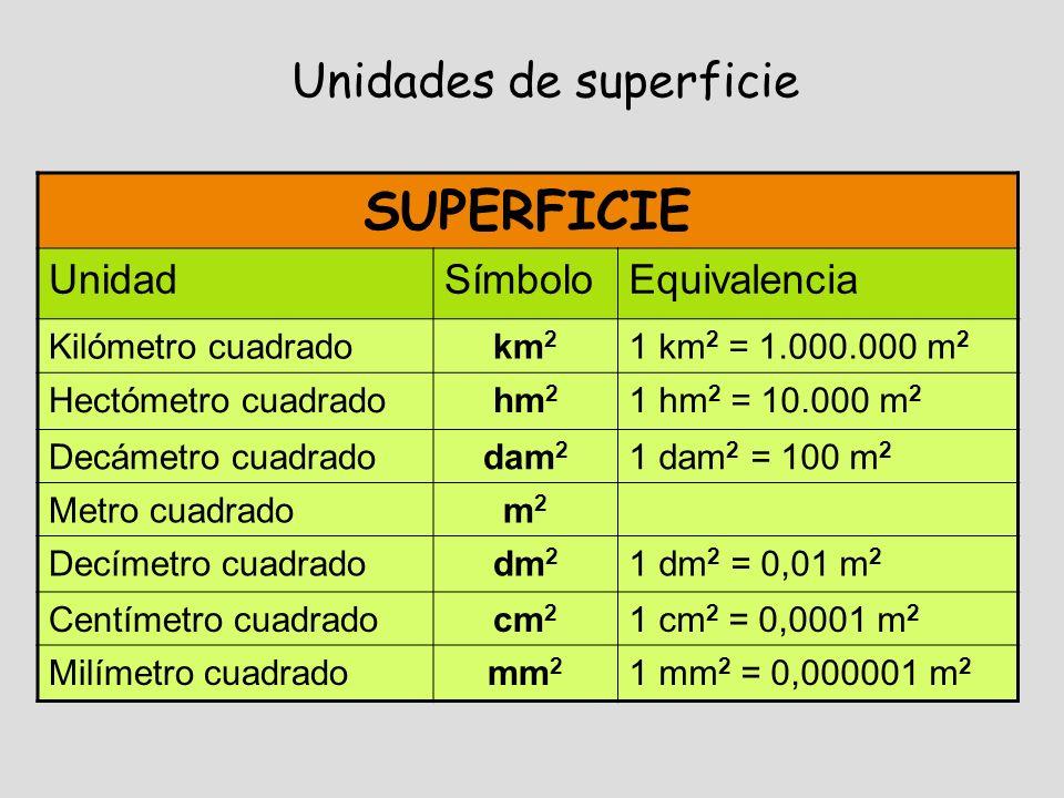 SUPERFICIE UnidadSímboloEquivalencia Kilómetro cuadradokm 2 1 km 2 = 1.000.000 m 2 Hectómetro cuadradohm 2 1 hm 2 = 10.000 m 2 Decámetro cuadradodam 2