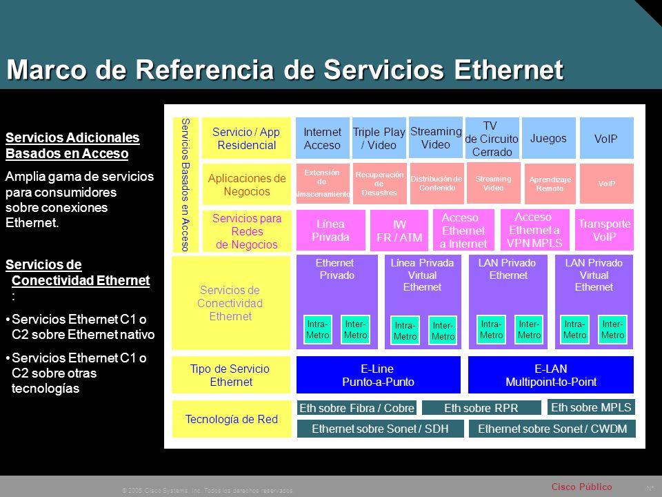 Nº © 2005 Cisco Systems, Inc. Todos los derechos reservados. Cisco Público Marco de Referencia de Servicios Ethernet Servicio / App Residencial Aplica