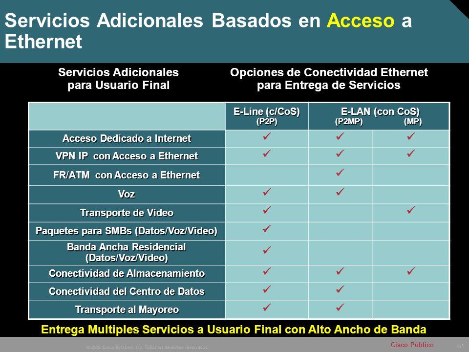 Nº © 2005 Cisco Systems, Inc. Todos los derechos reservados. Cisco Público Servicios Adicionales Basados en Acceso a Ethernet E-Line (c/CoS) (P2P) E-L