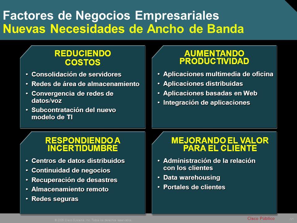 Nº © 2005 Cisco Systems, Inc. Todos los derechos reservados. Cisco Público Factores de Negocios Empresariales Nuevas Necesidades de Ancho de Banda MEJ