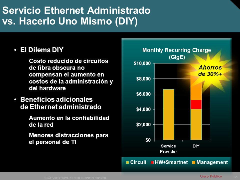 Nº © 2005 Cisco Systems, Inc. Todos los derechos reservados. Cisco Público Servicio Ethernet Administrado vs. Hacerlo Uno Mismo (DIY) El Dilema DIY Co