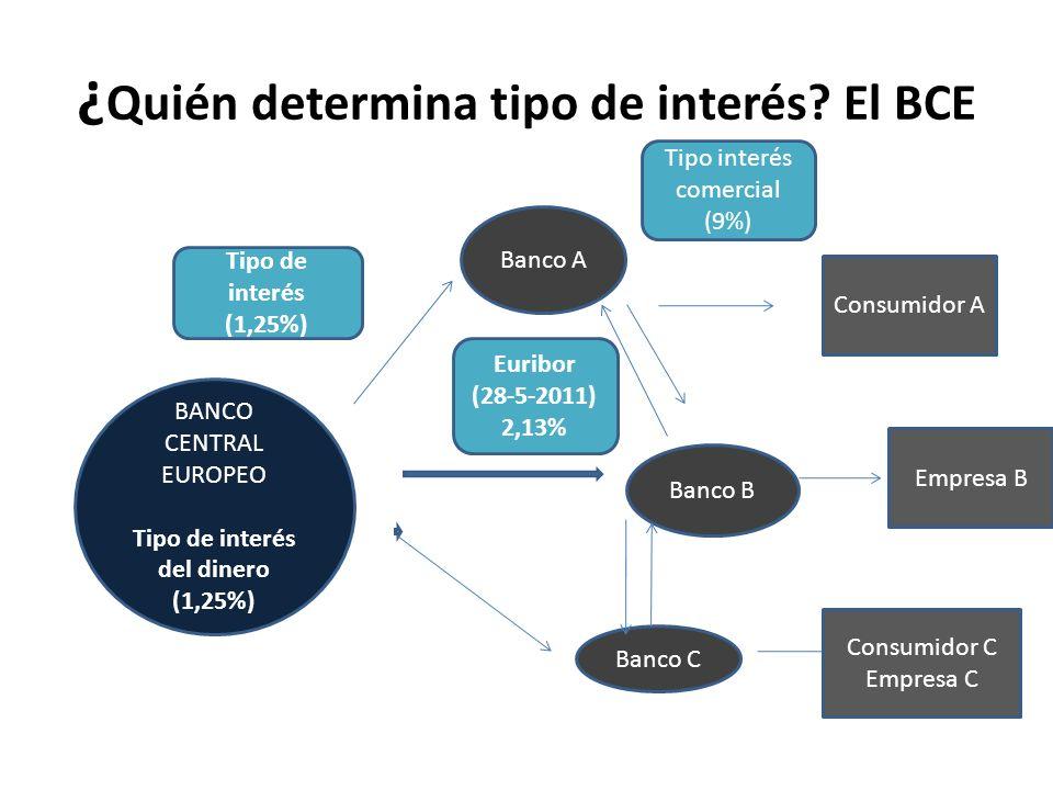¿ Quién determina tipo de interés? El BCE BANCO CENTRAL EUROPEO Tipo de interés del dinero (1,25%) Banco A Banco B Banco C Consumidor A Empresa B Cons