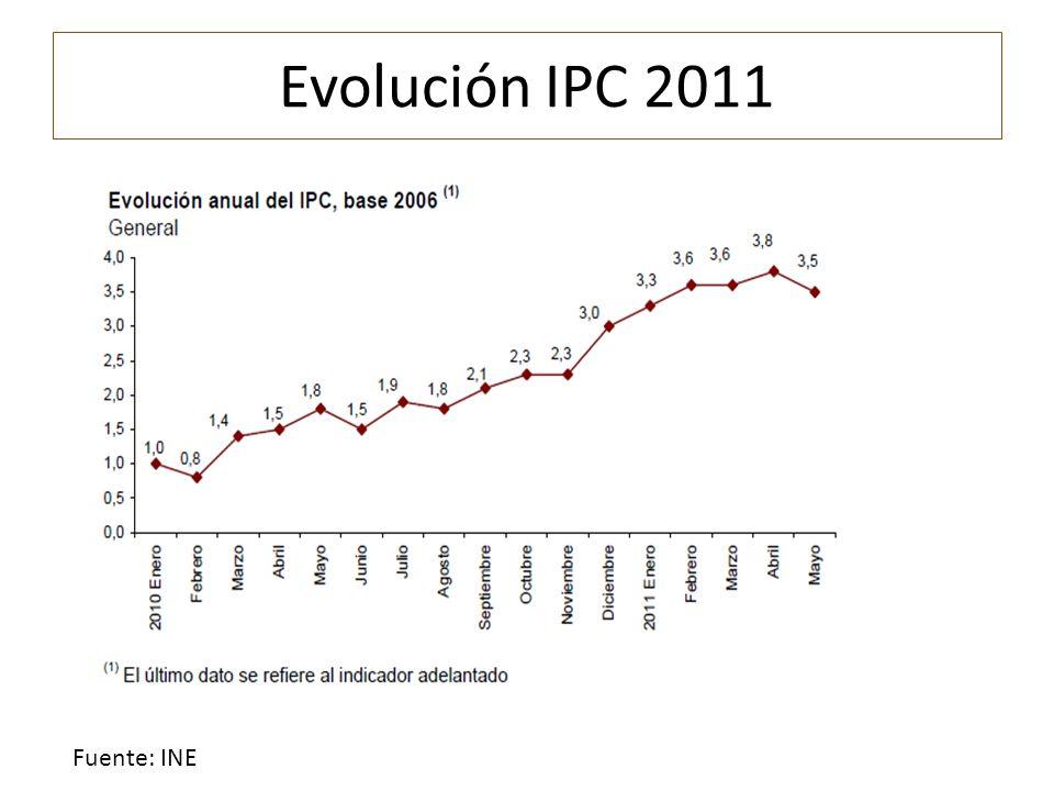 Evolución IPC 2011 Fuente: INE