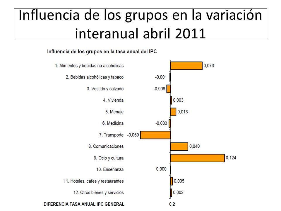Influencia de los grupos en la variación interanual abril 2011