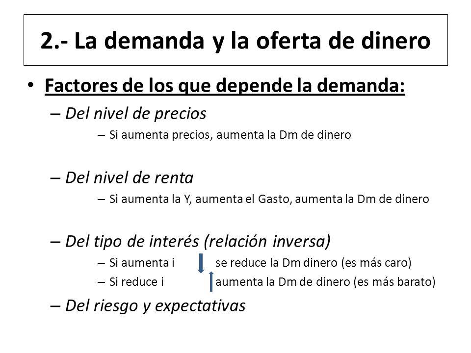 2.- La demanda y la oferta de dinero Factores de los que depende la demanda: – Del nivel de precios – Si aumenta precios, aumenta la Dm de dinero – De