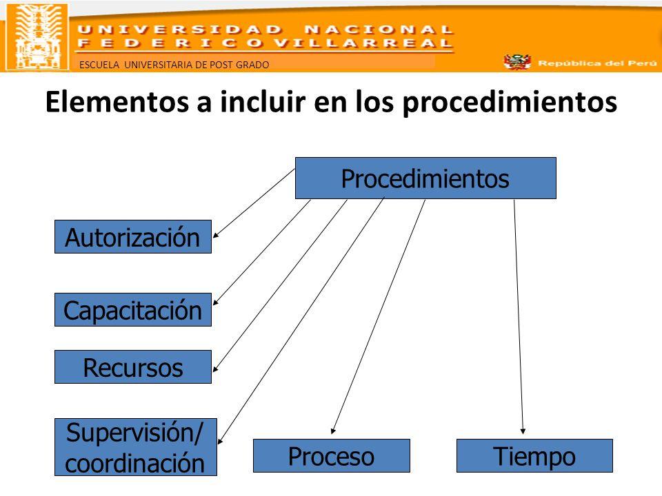 ESCUELA UNIVERSITARIA DE POST GRADO Elementos a incluir en los procedimientos Procedimientos Autorización Capacitación Recursos Supervisión/ coordinac