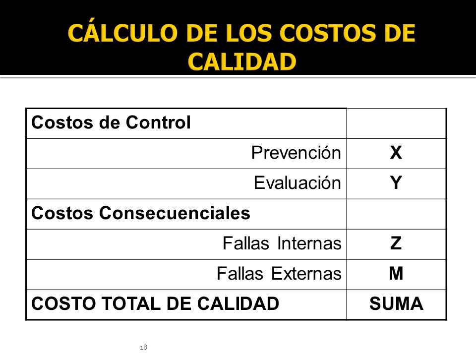 18. Costos de Control PrevenciónX EvaluaciónY Costos Consecuenciales Fallas InternasZ Fallas ExternasM COSTO TOTAL DE CALIDADSUMA