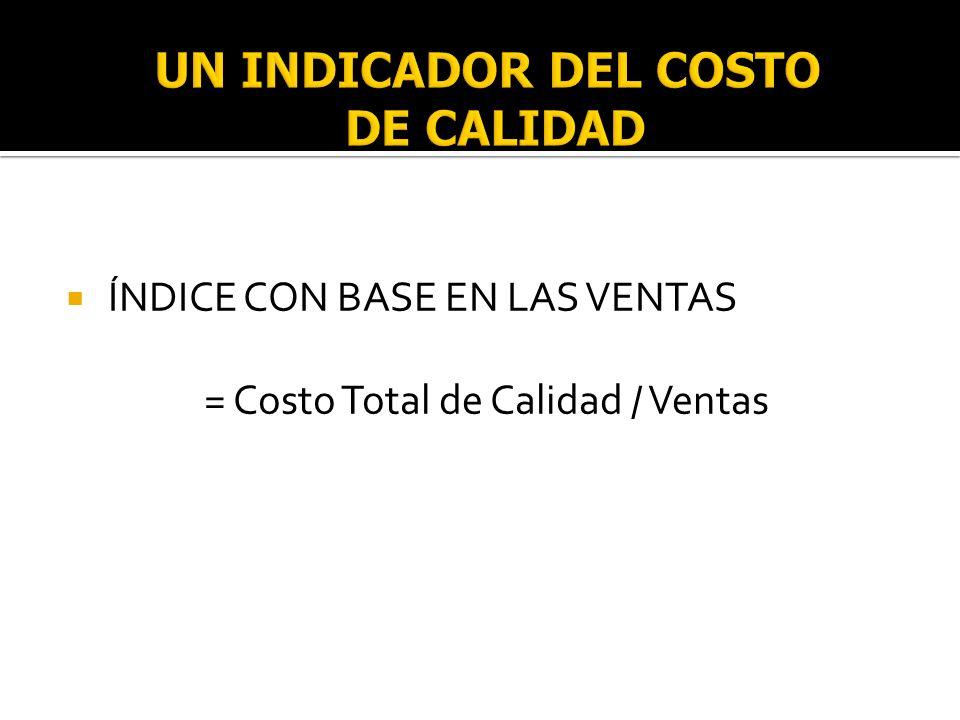 ÍNDICE CON BASE EN LAS VENTAS = Costo Total de Calidad / Ventas