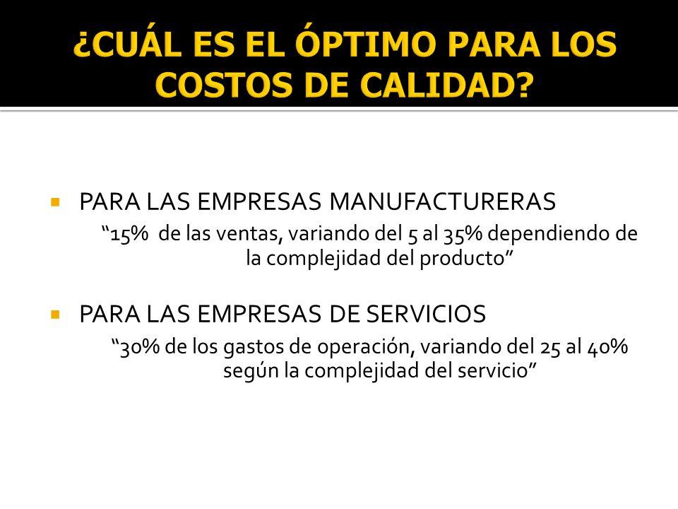 PARA LAS EMPRESAS MANUFACTURERAS 15% de las ventas, variando del 5 al 35% dependiendo de la complejidad del producto PARA LAS EMPRESAS DE SERVICIOS 30