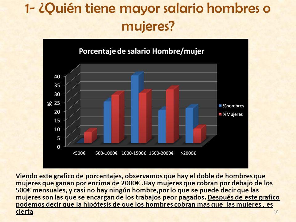 10 1- ¿Quién tiene mayor salario hombres o mujeres? Viendo este grafico de porcentajes, observamos que hay el doble de hombres que mujeres que ganan p