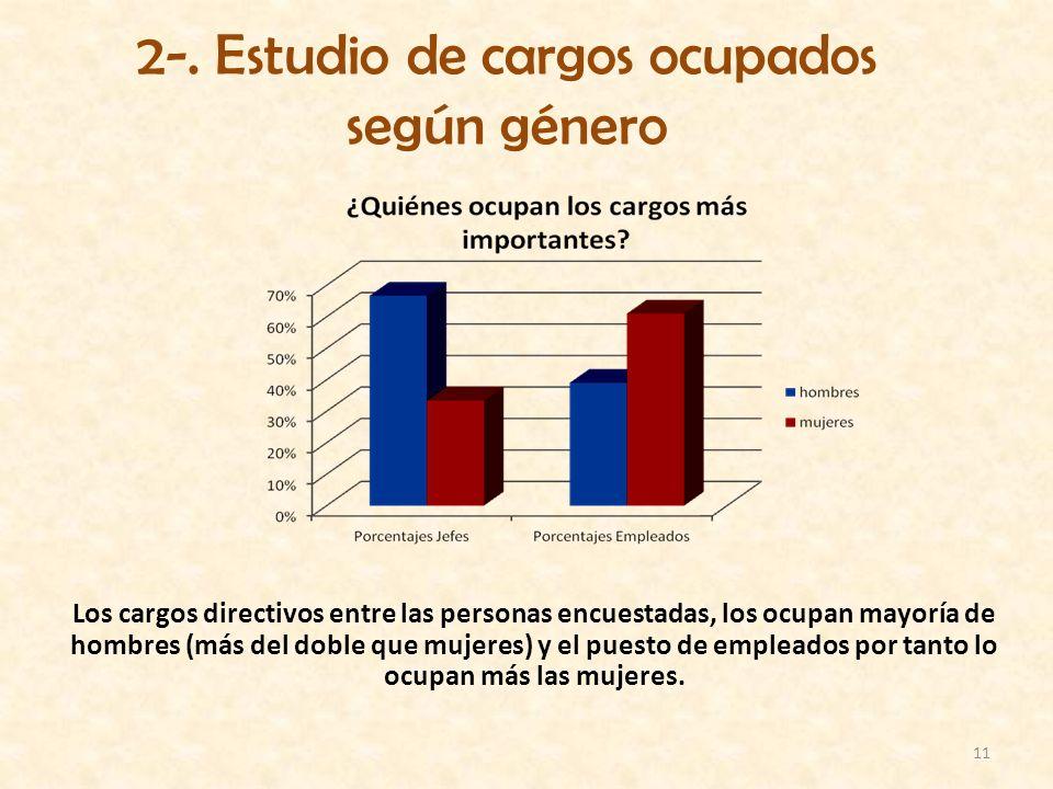 11 2-. Estudio de cargos ocupados según género Los cargos directivos entre las personas encuestadas, los ocupan mayoría de hombres (más del doble que
