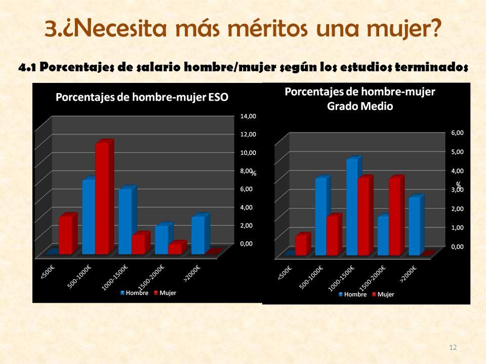 12 3.¿Necesita más méritos una mujer? 4.1 Porcentajes de salario hombre/mujer según los estudios terminados
